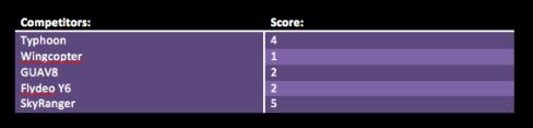 final-scores